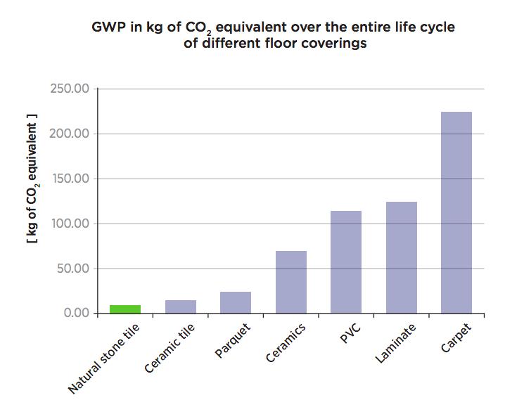 granite sustainability study gra2003